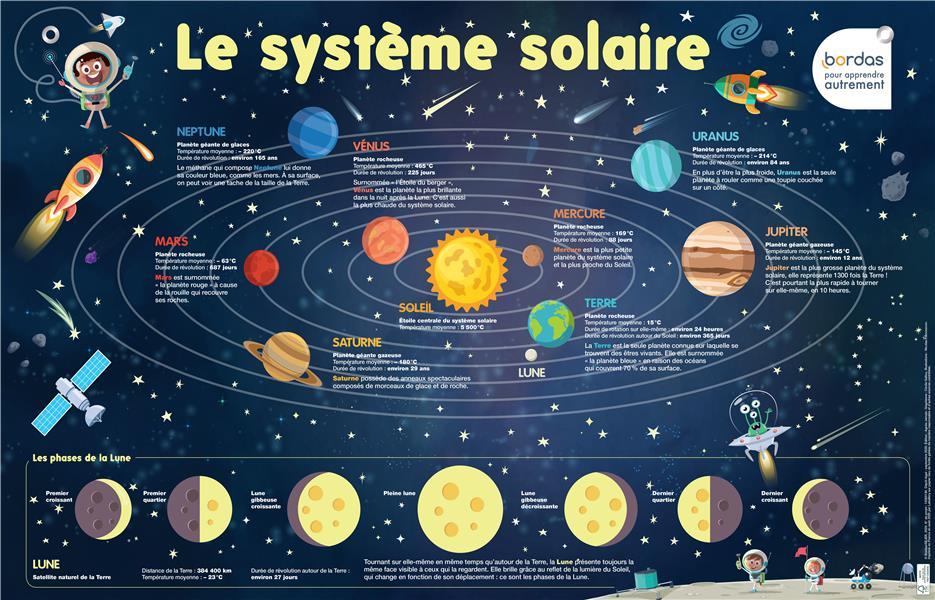 LES POSTERS PHOSPHORESCENTS  -  LE SYSTEME SOLAIRE