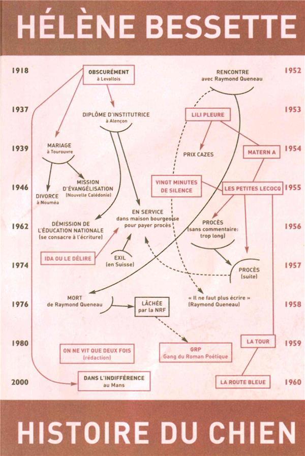 HISTOIRE DU CHIEN